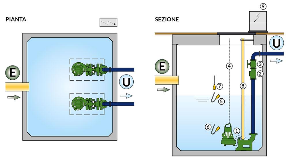 STAZIONE di SOLLEVAMENTO Le stazioni di sollevamento di nostra produzione sono realizzate con vasca di accumulo in calcestruzzo armato vibrato.